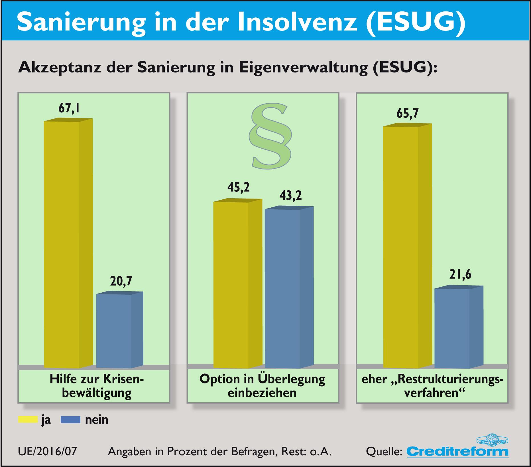 Diagramm: Auswertung Creditreform Herbstbefragung 2016 zur Akzeptanz der Sanierung in Eigenverwaltung