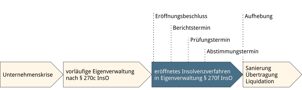 Abbildung: Eigenverwaltung im eröffneten Insolvenzverfahren im Zeitablauf