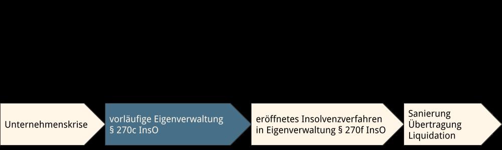 Abbildung: vorläufige Eigenverwaltung im Zeitablauf Insolvenzverfahren