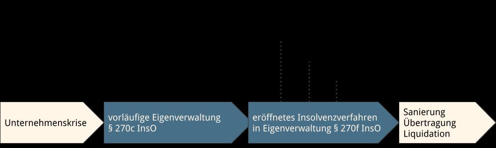 Abbildung: Ablauf einer Insolvenz in Eigenverwaltung
