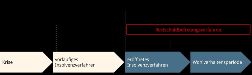 Abbildung: Ablauf Restschuldbefreiungsverfahren im Zeitablauf Regelinsolvenz