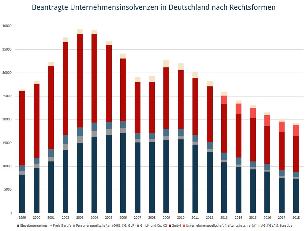 Diagramm mit der Zahl der Unternehmensinsolvenzen im Zeitablauf 2006-2018 gestaplte Werte nach Rechtsformen