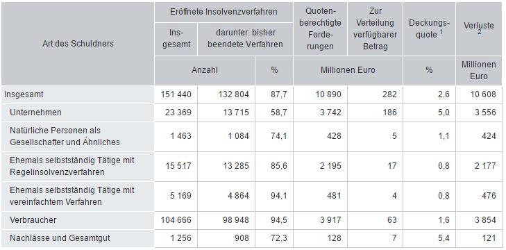Abbildung: Finanzielle Ergebnisse von Insolvenzverfahren 2010