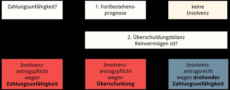 Abbildung: Diagramm zur Feststellung einer Überschuldung