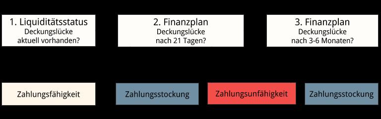 abbildung diagramm feststellung zahlungsunfhigkeit - Finanzplan Beispiel