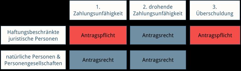 Abbildung: Übersicht Insolvenzeröffnungsgründe