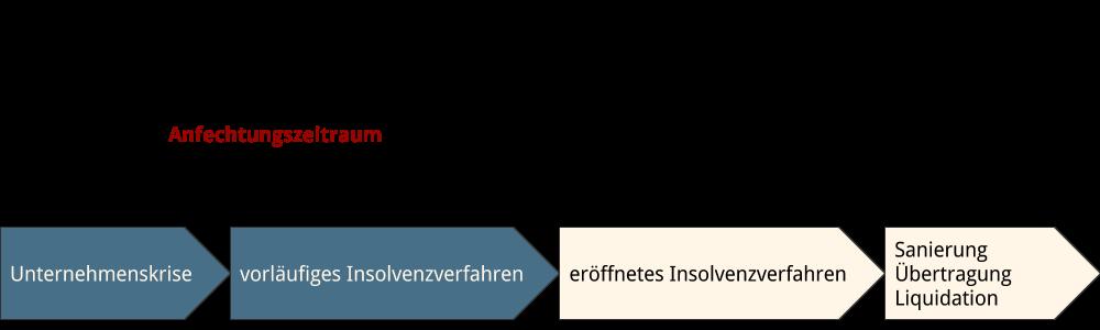 Abbildung: Insolvenzanfechtung im Zeitablauf Insolvenzverfahren
