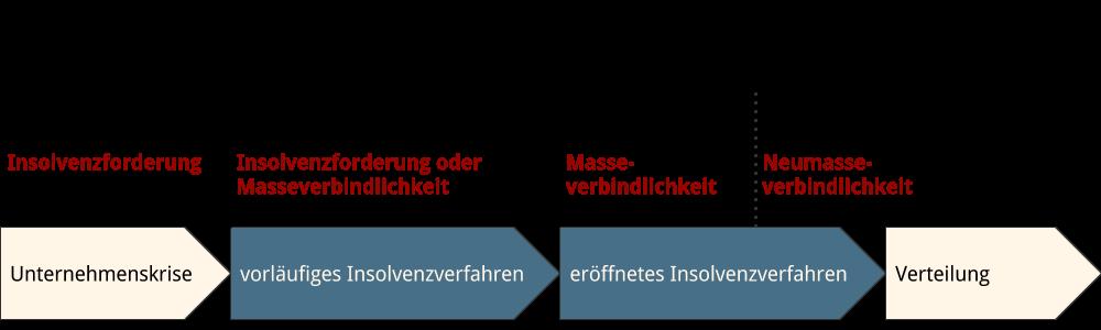 Abbildung: Rangfolge der Forderungen im Zeitablauf