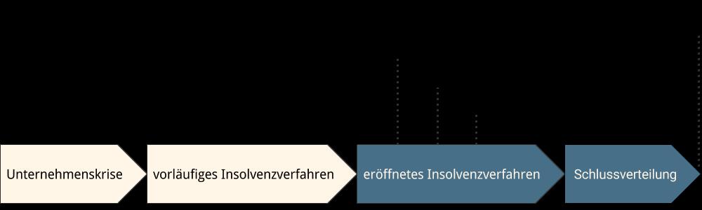 Abbildung: eröffnetes Insolvenzverfahren im Zeitablauf Insolvenzverfahren