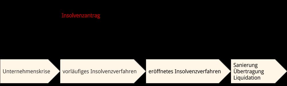 Abbildung: Insolvenzantrag im Zeitablauf Insolvenzverfahren
