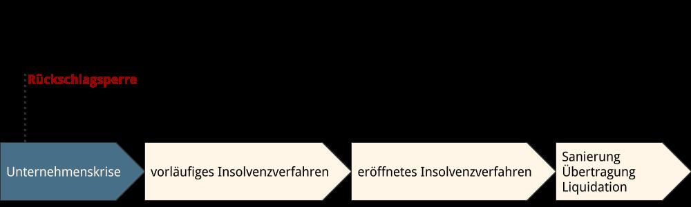 Abbildung: Rückschlagsperre im Zeitablauf Insolvenzverfahren