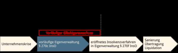 Abbildung: Vorläufiger Gläubigerausschuss im Zeitablauf eines Insolvenzverfahrens in Eigenverwaltung