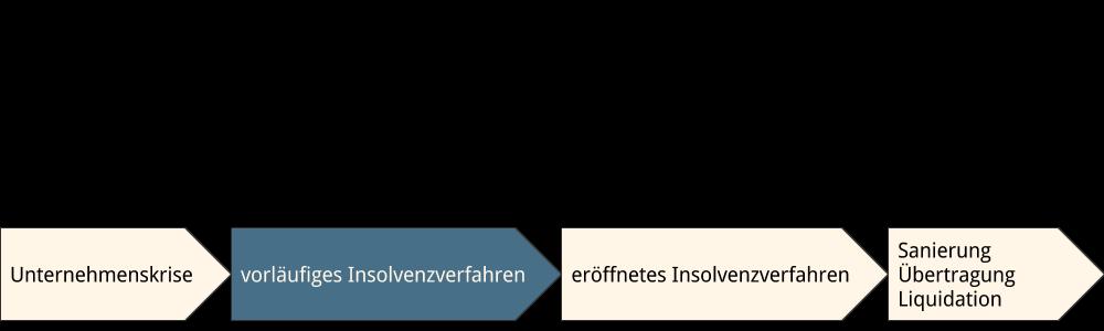 Abbildung: Vorläufiges Insolvenzverfahren im Zeitablauf Insolvenzverfahren
