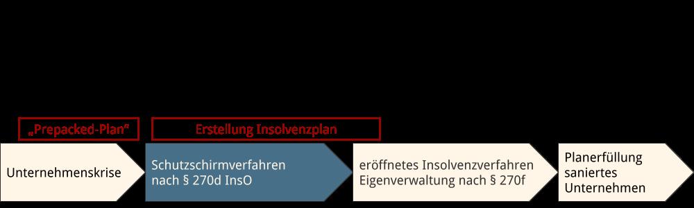 Abbildung: Zeitablauf Schutzschirmverfahren